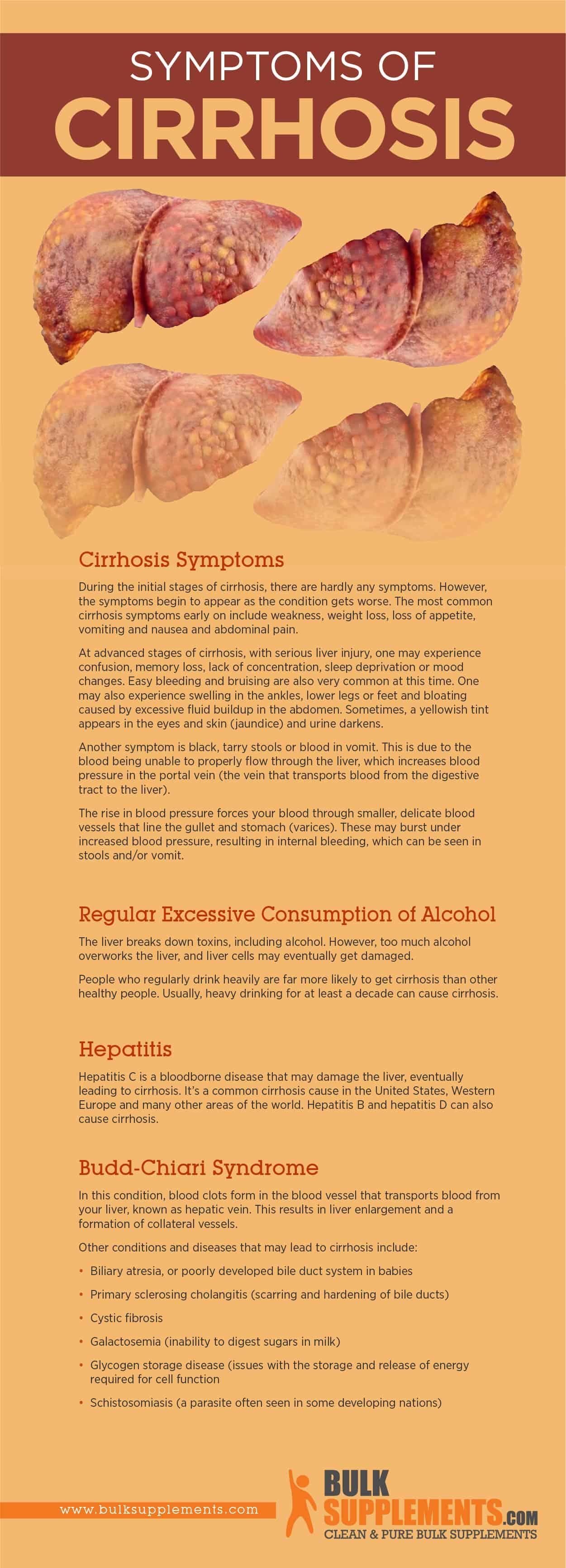 Cirrhosis Symptoms