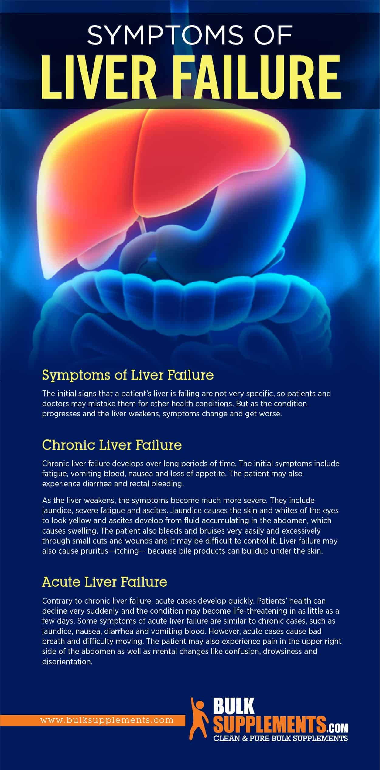 Liver Failure Symptoms